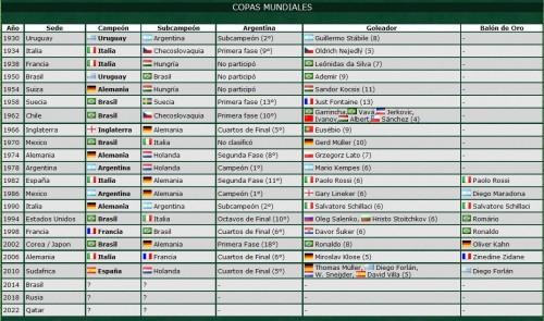 mundial 2 copas mundiales639