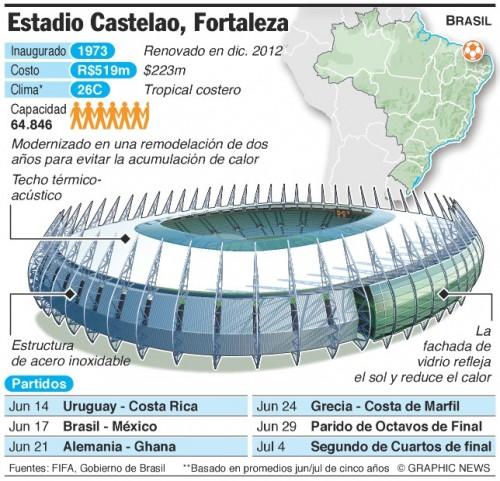 mundialESTADIO-FORTALEZA-BRASIL