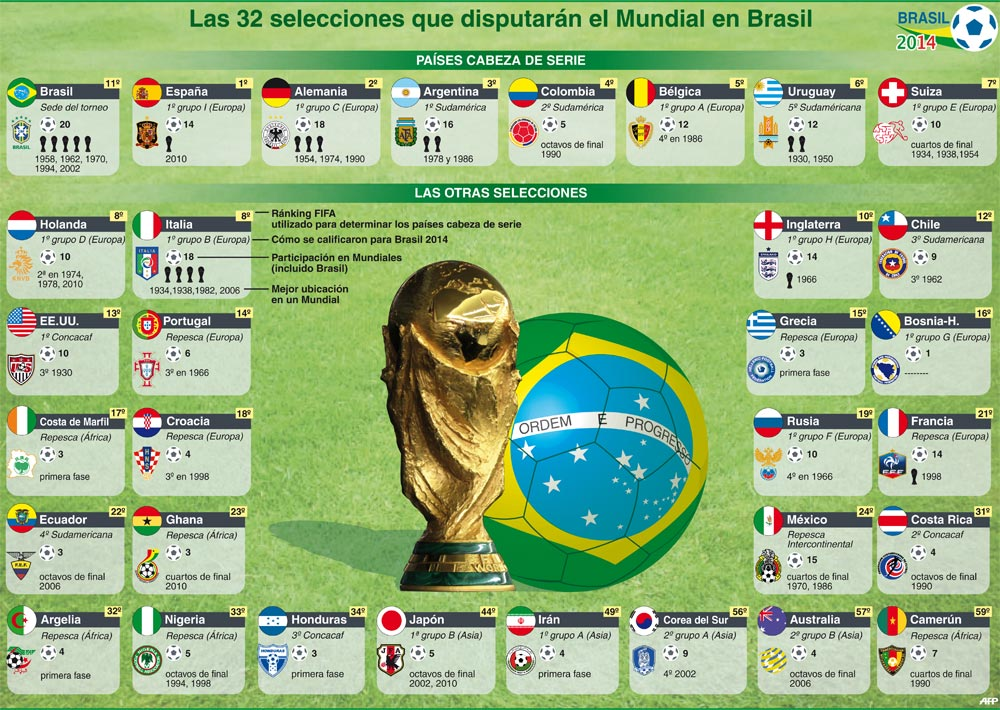 selecciones mundial brasil 2014