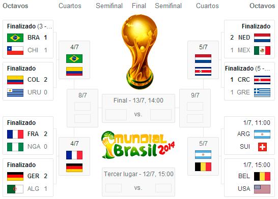 Cuartos de Final Mundial Brasil 2014 | Mundial Rusia 2018